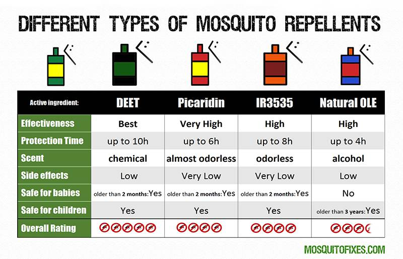 mosquito repellents comparison table
